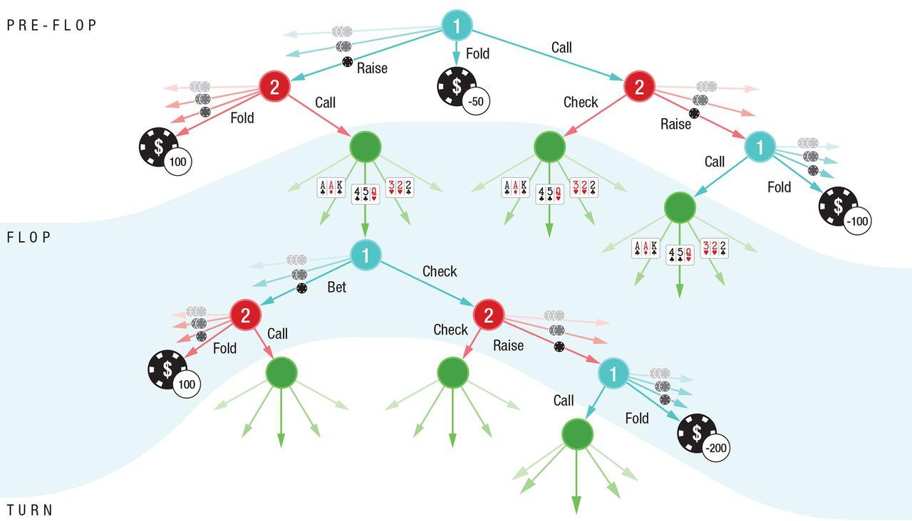 DeepStack solution tree